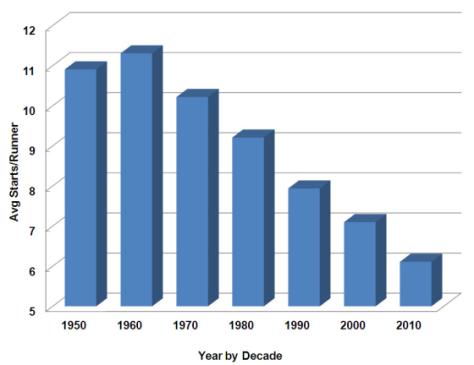 Figure 1. Average Starts per Runner Since 1950.